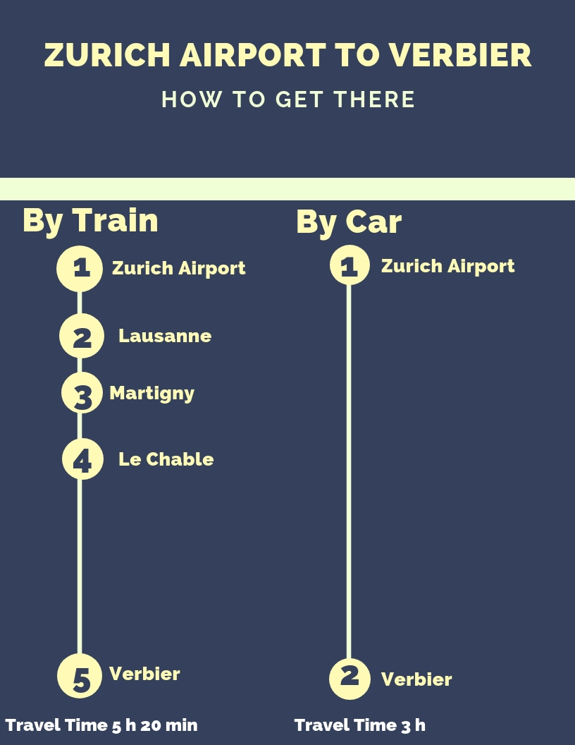this infographic shows how to travel from zurich airport to verbier by car or by train